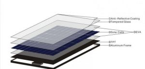Solar Cell Components